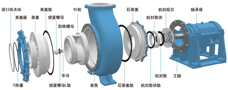 UHB-Z系列脱硫循环泵立体结构示意图