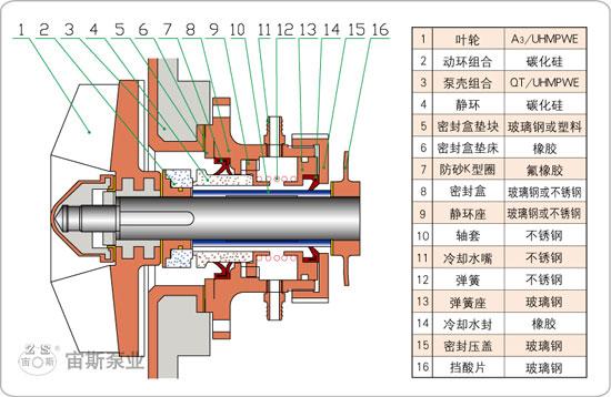 UHB-ZK-A型耐腐耐磨泵G3型机械密封结构简图