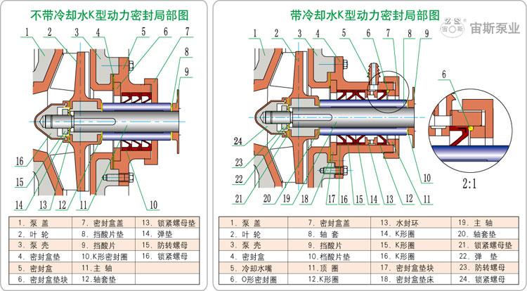 UHB-ZK-A型耐腐耐磨泵K型动力密封结构简图