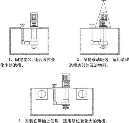YU-1A-J系列耐腐耐磨泵安装示意与说明