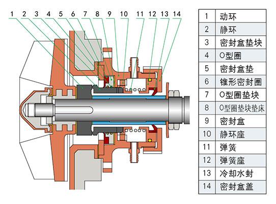 G4型密封组合结构图
