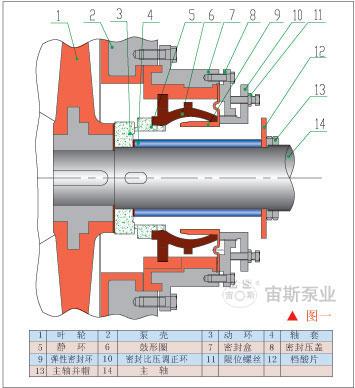 火电厂烟气脱硫系统用泵机械密封常见故障分析及对策