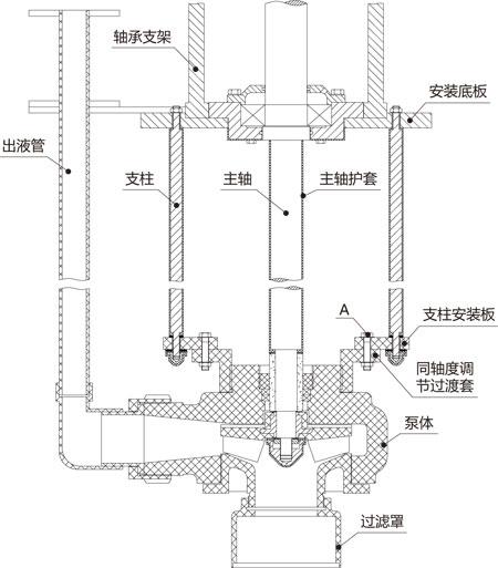 YU-2G耐腐耐磨液下泵结构示意图