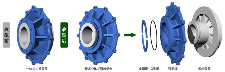 UHB-ZK系列大规格泵盖改型